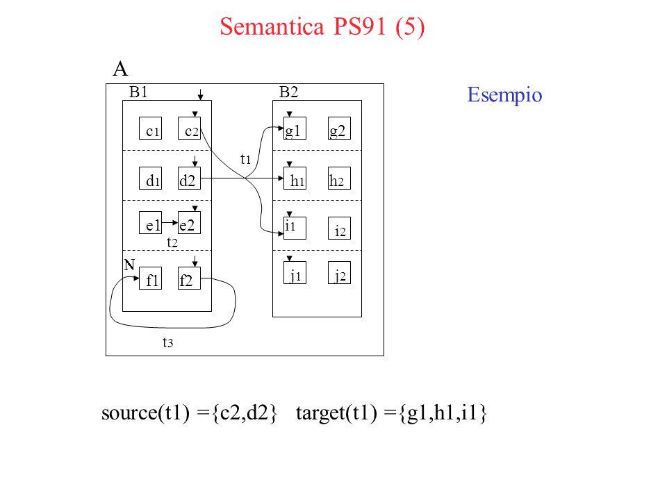 Semantica PS91 (5) source(t1) ={c2,d2} target(t1) ={g1,h1,i1} t1t1 t 2 t3t3 c1c1 c2c2 d1d1 d2 g1 f2f1 e2e1 g2 j1j1 j2j2 i2i2 i1i1 h2h2 h1h1 B2B1 Esempio