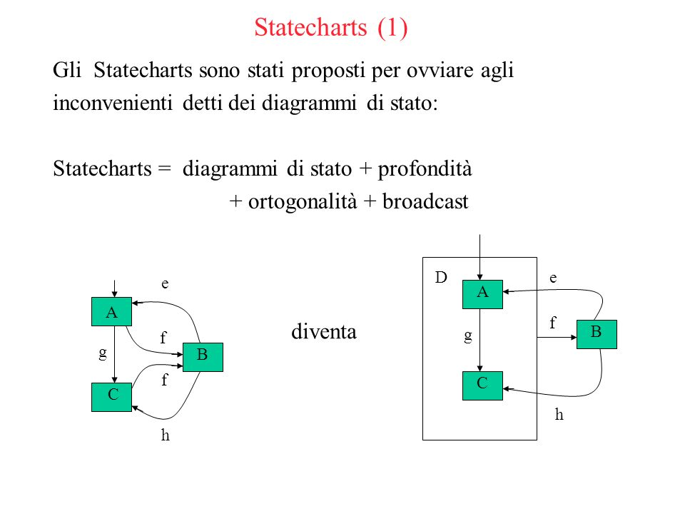Statecharts (1) Gli Statecharts sono stati proposti per ovviare agli inconvenienti detti dei diagrammi di stato: Statecharts = diagrammi di stato + profondità + ortogonalità + broadcast A C B diventa A C B D f f g g e e h f h