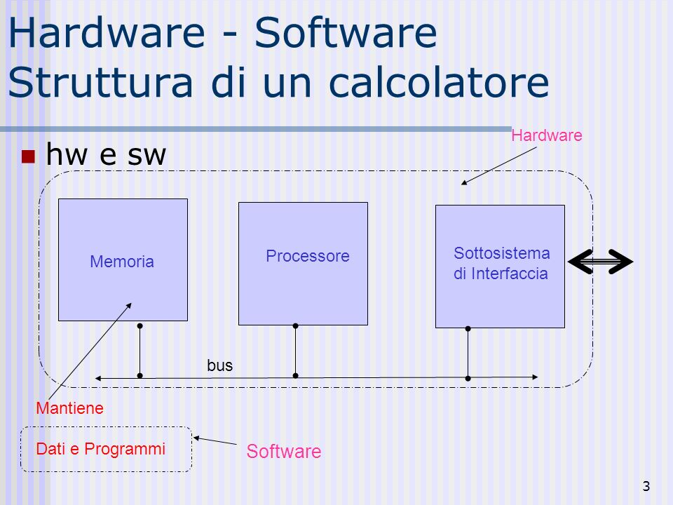 3 Hardware - Software Struttura di un calcolatore hw e sw Memoria Mantiene Dati e Programmi Processore Sottosistema di Interfaccia Software Hardware b