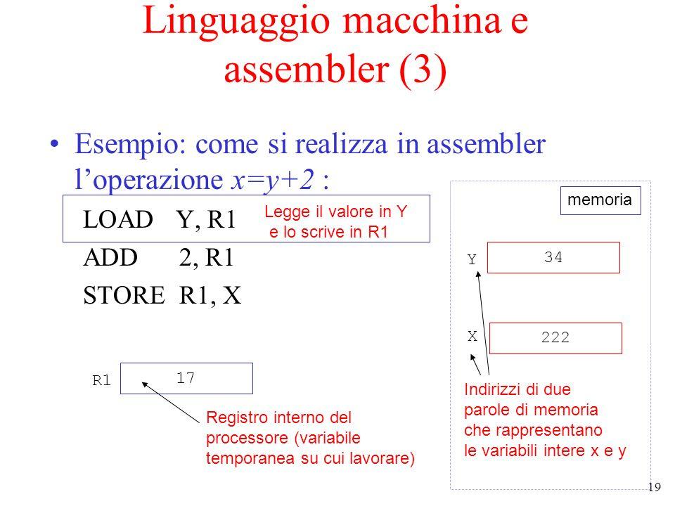 19 Linguaggio macchina e assembler (3) Esempio: come si realizza in assembler loperazione x=y+2 : LOAD Y, R1 ADD 2, R1 STORE R1, X 34 222 Y X Indirizzi di due parole di memoria che rappresentano le variabili intere x e y 17 R1 Registro interno del processore (variabile temporanea su cui lavorare) Legge il valore in Y e lo scrive in R1 memoria