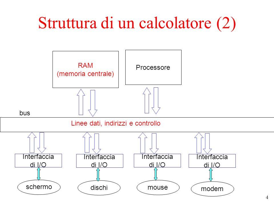4 Struttura di un calcolatore (2) RAM (memoria centrale) Processore bus Linee dati, indirizzi e controllo Interfaccia di I/O Interfaccia di I/O Interfaccia di I/O Interfaccia di I/O schermo dischi mouse modem