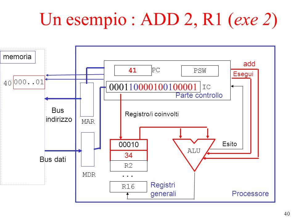 40 Un esempio : ADD 2, R1 (exe 2) Processore Parte controllo 41 000110000100100001 PSW 00010 34 R2...