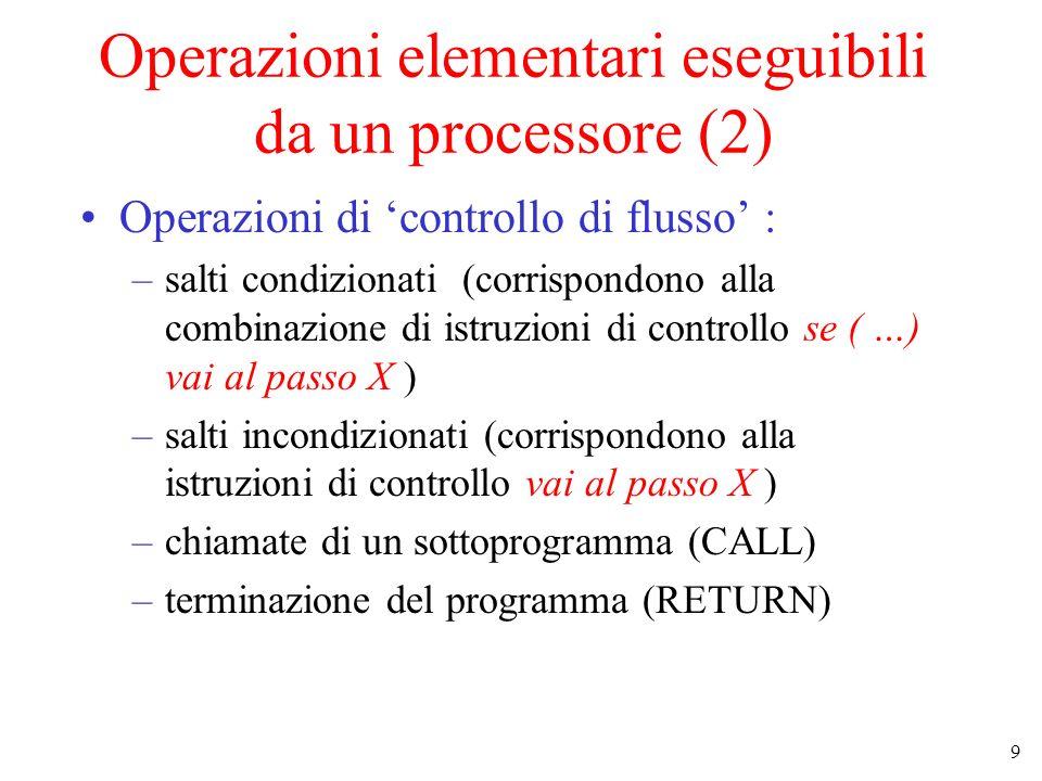 9 Operazioni elementari eseguibili da un processore (2) Operazioni di controllo di flusso : –salti condizionati (corrispondono alla combinazione di istruzioni di controllo se ( …) vai al passo X ) –salti incondizionati (corrispondono alla istruzioni di controllo vai al passo X ) –chiamate di un sottoprogramma (CALL) –terminazione del programma (RETURN)