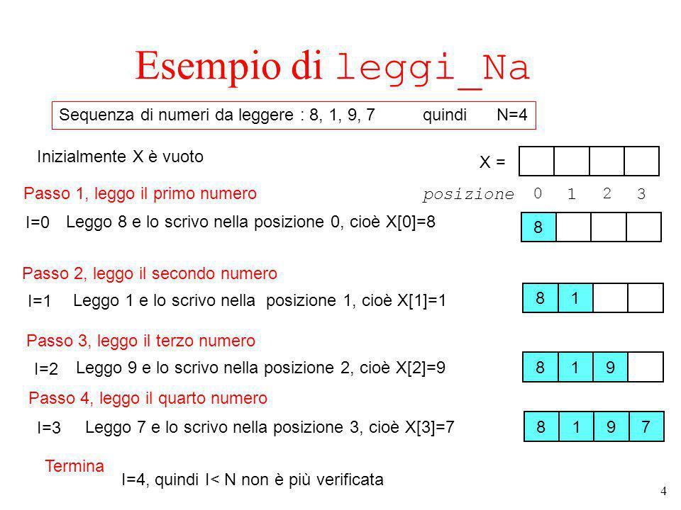 4 Esempio di leggi_Na 8 Inizialmente X è vuoto Passo 1, leggo il primo numero I=0Leggo 8 e lo scrivo nella posizione 0, cioè X[0]=8 Termina Sequenza di numeri da leggere : 8, 1, 9, 7 quindi N=4 Passo 2, leggo il secondo numero 81 I=1Leggo 1 e lo scrivo nella posizione 1, cioè X[1]=1 8197 Passo 3, leggo il terzo numero I=2 Leggo 9 e lo scrivo nella posizione 2, cioè X[2]=9 819 Passo 4, leggo il quarto numero I=3Leggo 7 e lo scrivo nella posizione 3, cioè X[3]=7 X = 0 1 2 3posizione I=4, quindi I< N non è più verificata