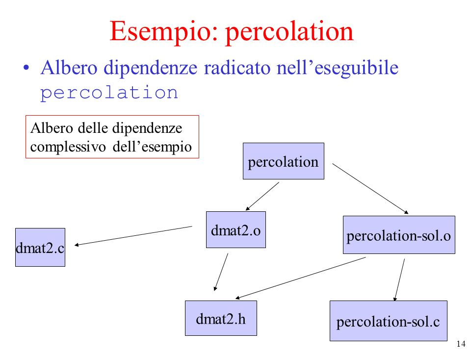 14 Albero delle dipendenze complessivo dellesempio dmat2.h dmat2.c dmat2.o percolation Esempio: percolation Albero dipendenze radicato nelleseguibile percolation percolation-sol.o percolation-sol.c
