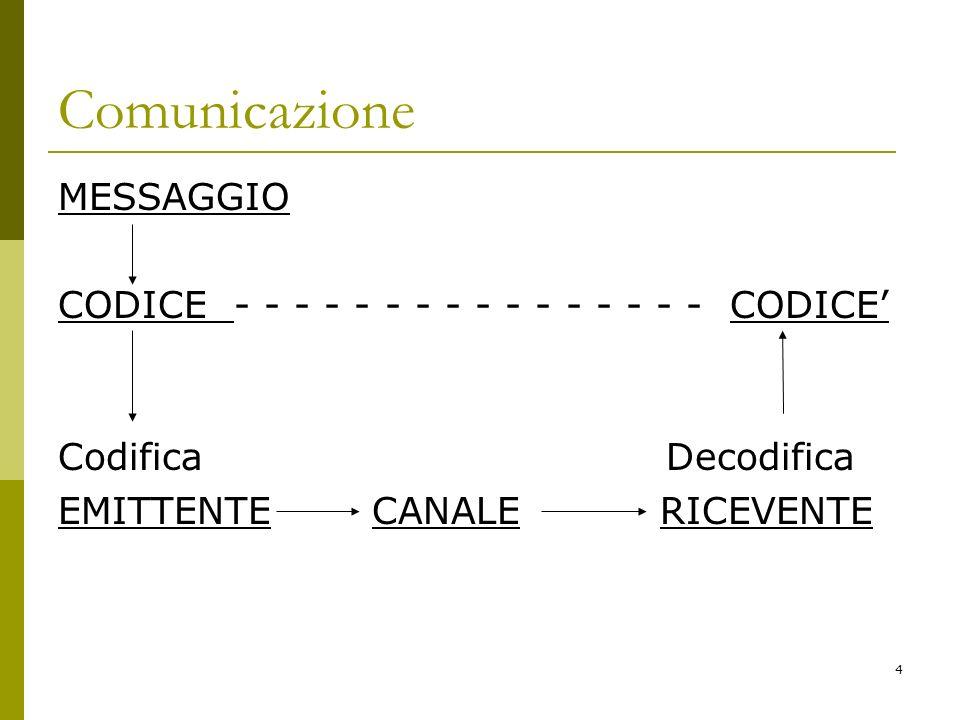 4 Comunicazione MESSAGGIO CODICE - - - - - - - - - - - - - - - - CODICE Codifica Decodifica EMITTENTE CANALE RICEVENTE