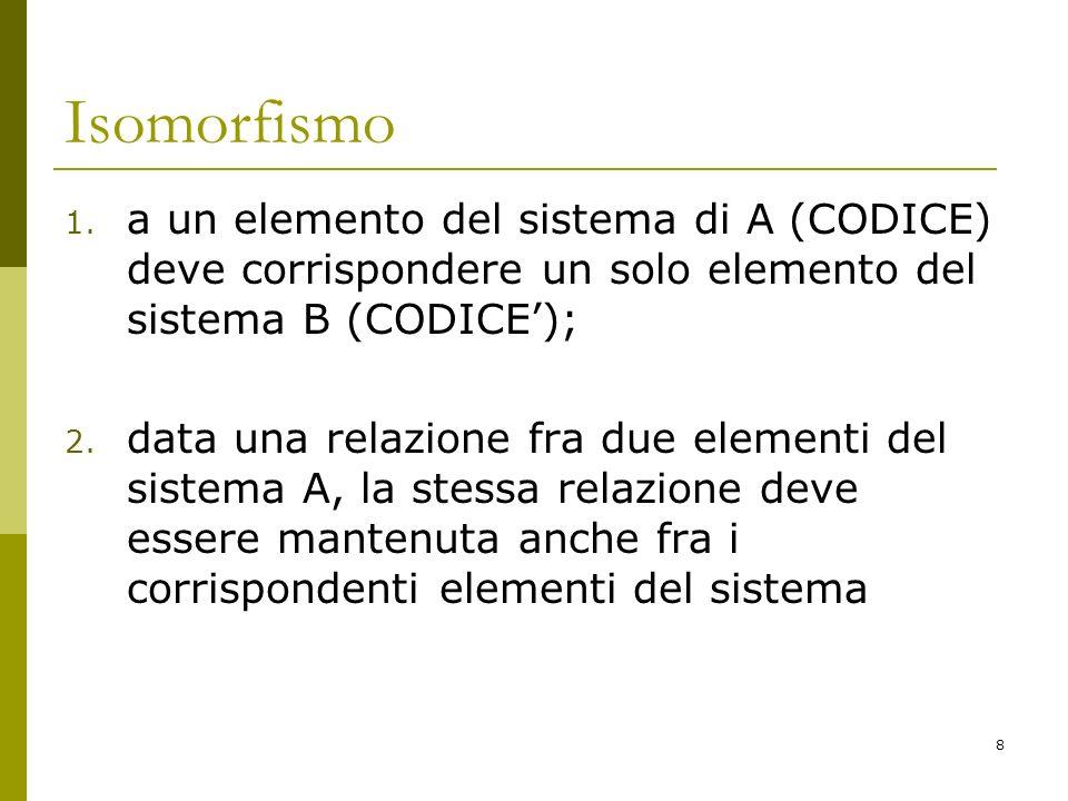 8 Isomorfismo 1. a un elemento del sistema di A (CODICE) deve corrispondere un solo elemento del sistema B (CODICE); 2. data una relazione fra due ele