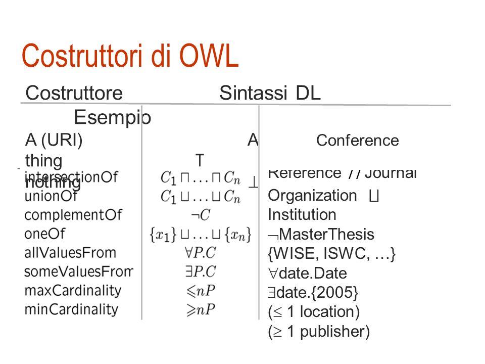OWL-Lite OWL-Lite equivalente a SHIF = S : A LC + ruoli transitivi R + H : specializzazione di ruoli I : ruoli inversi F : ruoli funzionali