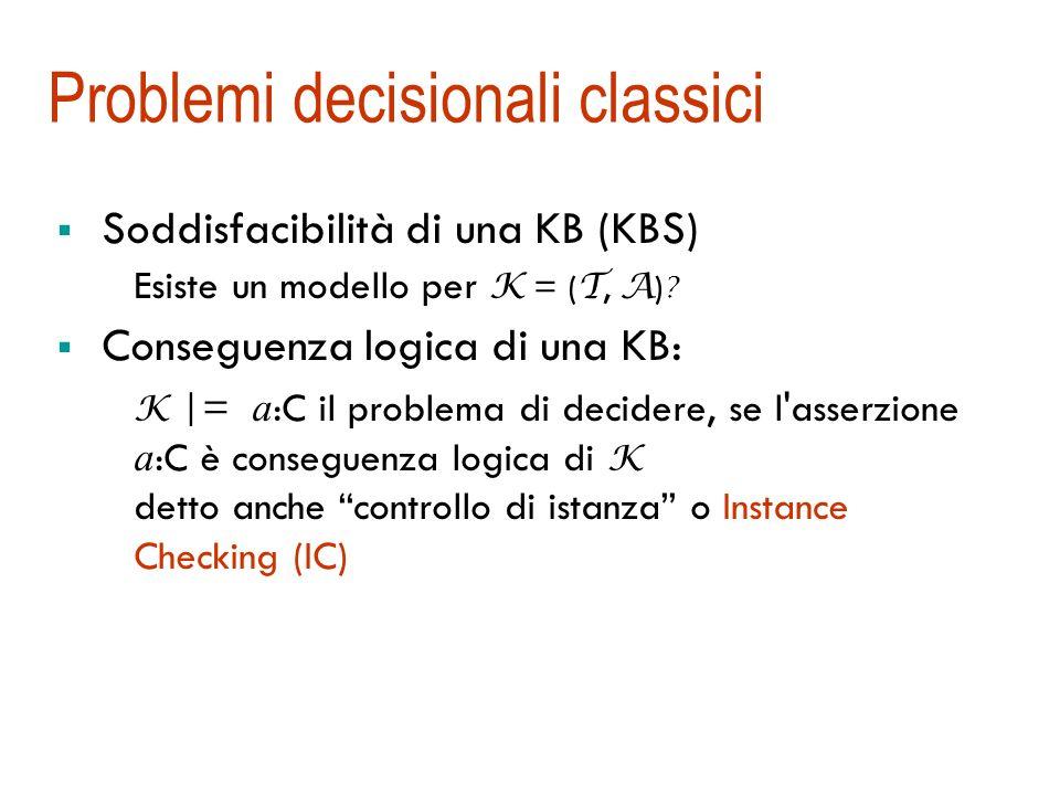 Concetti equivalenti e disgiunti Equivalenza: K |= C D Due concetti C e D sono equivalenti rispetto a una terminologia T se C I = D I per ogni modello I di T.