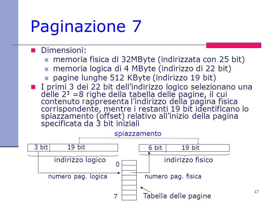 18 Paginazione: esercizio Dimensioni (come prima): memoria fisica di 32MByte (indirizzata con 25 bit) memoria logica di 4 MByte (indirizzo di 22 bit) pagine lunghe 512 KByte (indirizzo 19 bit) Scrivere lindirizzo fisico corrispondente allindirizzo logico 0110000000000000010000 011 0000000000000010000 indirizzo logico indirizzo fisico numero pag.