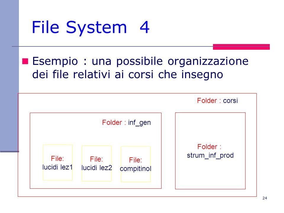 24 File System 4 Esempio : una possibile organizzazione dei file relativi ai corsi che insegno File: lucidi lez1 File: lucidi lez2 File: compitinoI Folder : inf_gen Folder : strum_inf_prod Folder : corsi