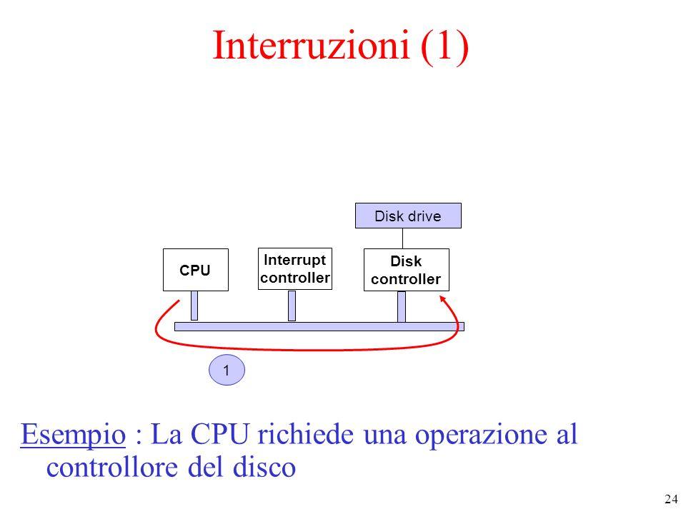 24 Interruzioni (1) Esempio : La CPU richiede una operazione al controllore del disco CPU Interrupt controller Disk controller Disk drive 1