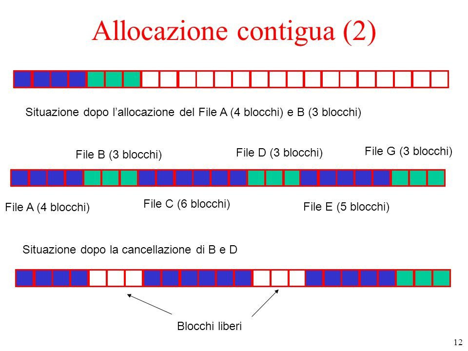 12 Allocazione contigua (2) File A (4 blocchi) File B (3 blocchi) File C (6 blocchi) File D (3 blocchi) File E (5 blocchi) File G (3 blocchi) Situazione dopo lallocazione del File A (4 blocchi) e B (3 blocchi) Situazione dopo la cancellazione di B e D Blocchi liberi