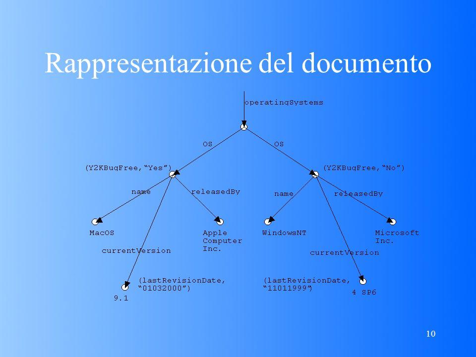 10 Rappresentazione del documento