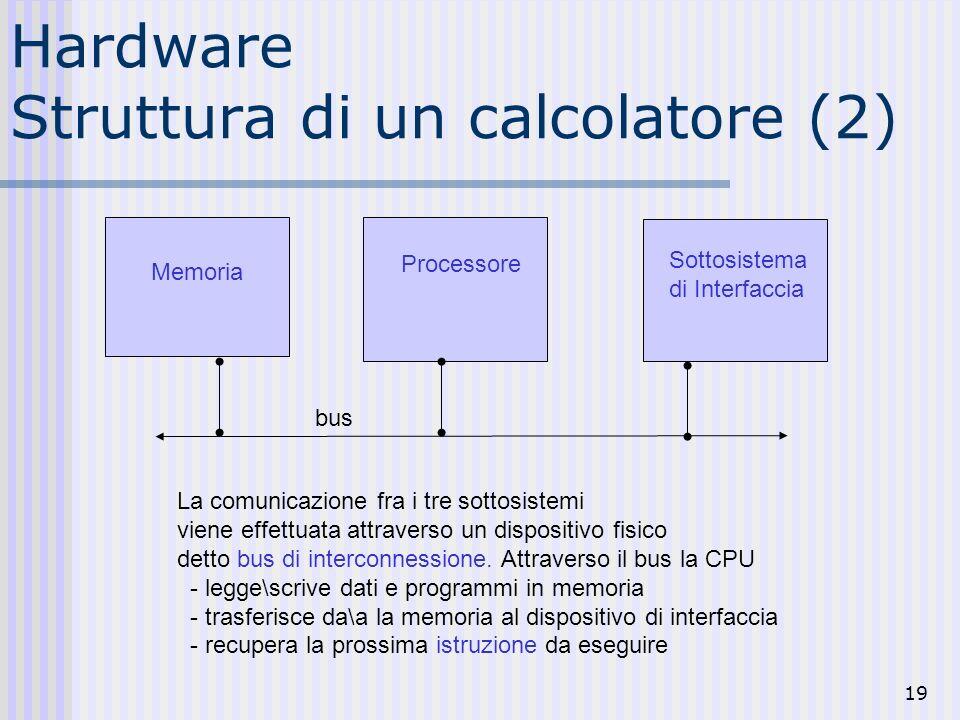 19 Hardware Struttura di un calcolatore (2) Memoria Processore Sottosistema di Interfaccia La comunicazione fra i tre sottosistemi viene effettuata attraverso un dispositivo fisico detto bus di interconnessione.
