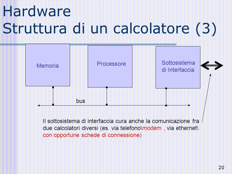 20 Hardware Struttura di un calcolatore (3) Memoria Processore Sottosistema di Interfaccia Il sottosistema di interfaccia cura anche la comunicazione fra due calcolatori diversi (es.