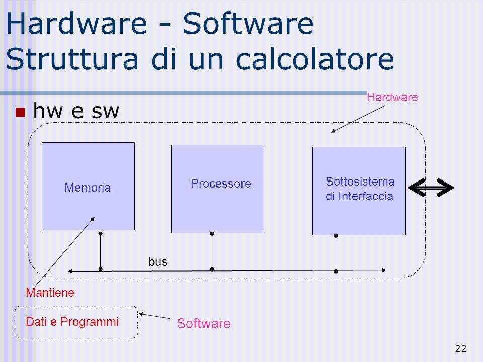 22 Hardware - Software Struttura di un calcolatore hw e sw Memoria Mantiene Dati e Programmi Processore Sottosistema di Interfaccia Software Hardware bus