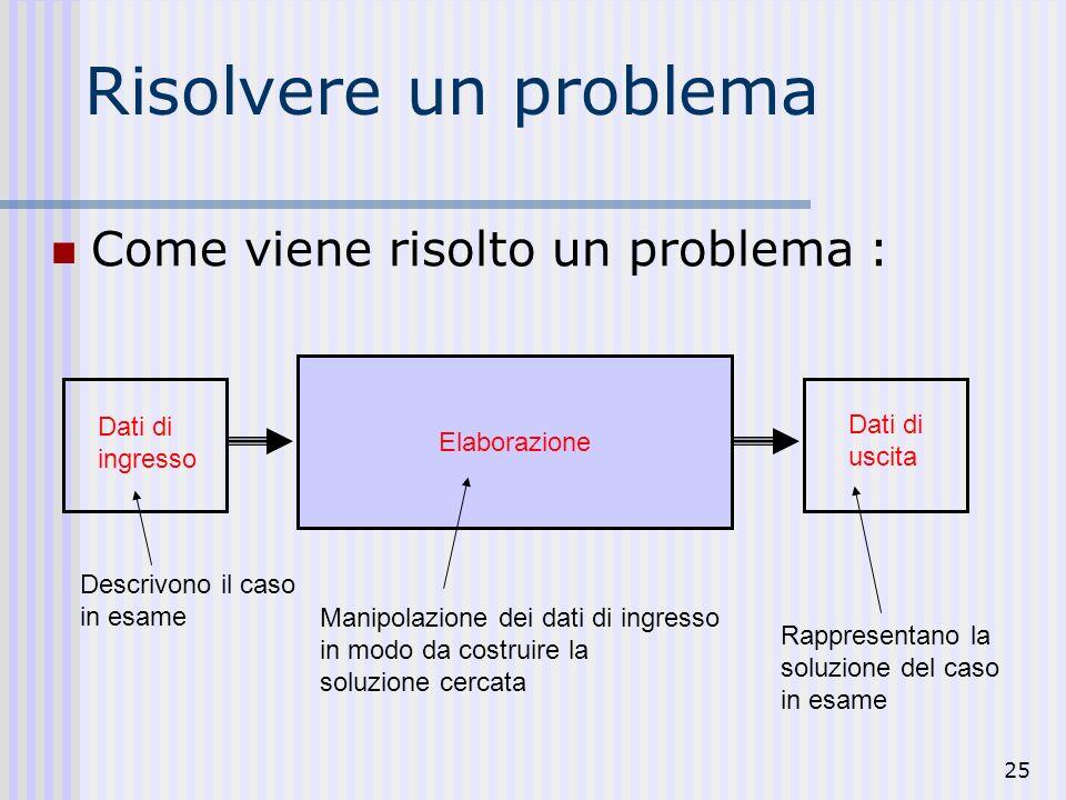25 Risolvere un problema Come viene risolto un problema : Dati di ingresso Descrivono il caso in esame Elaborazione Manipolazione dei dati di ingresso in modo da costruire la soluzione cercata Rappresentano la soluzione del caso in esame Dati di uscita