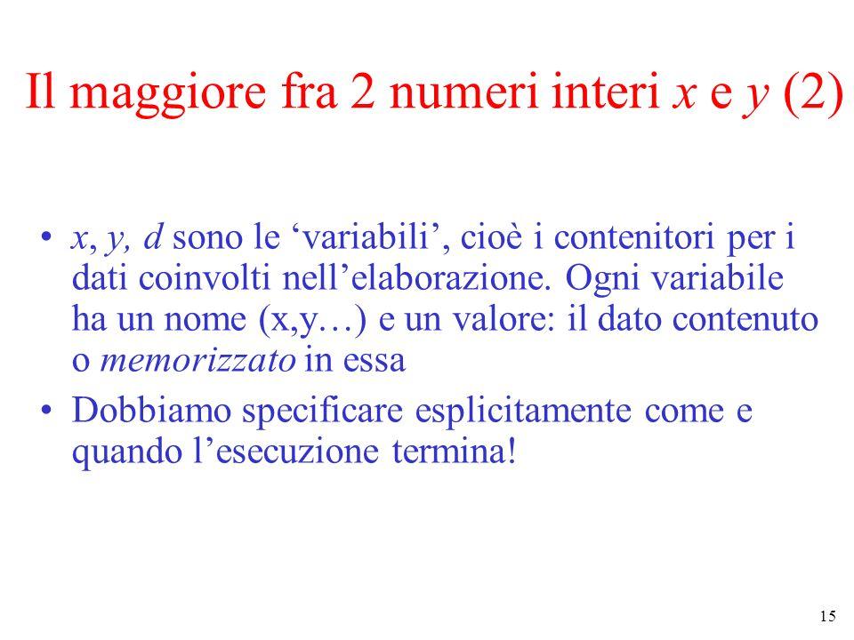 15 Il maggiore fra 2 numeri interi x e y (2) x, y, d sono le variabili, cioè i contenitori per i dati coinvolti nellelaborazione. Ogni variabile ha un