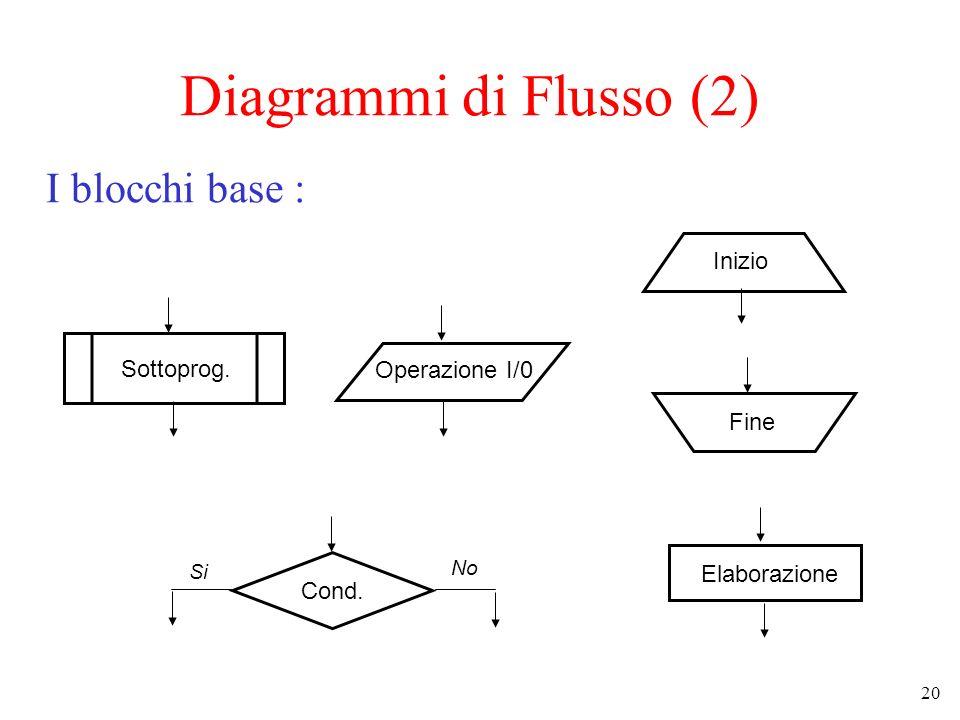 20 Diagrammi di Flusso (2) I blocchi base : Cond. Inizio Fine Sottoprog. Operazione I/0 Elaborazione Si No