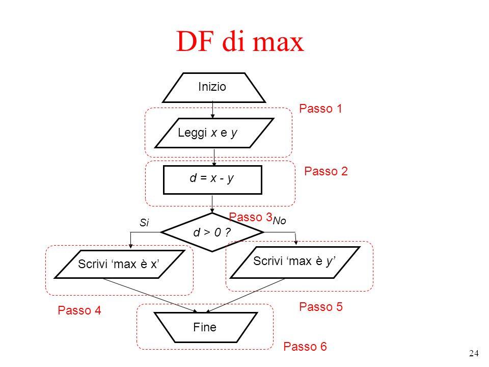 24 DF di max d > 0 ? Inizio Fine Leggi x e y Si No d = x - y Scrivi max è x Scrivi max è y Passo 1 Passo 2 Passo 3 Passo 4 Passo 5 Passo 6