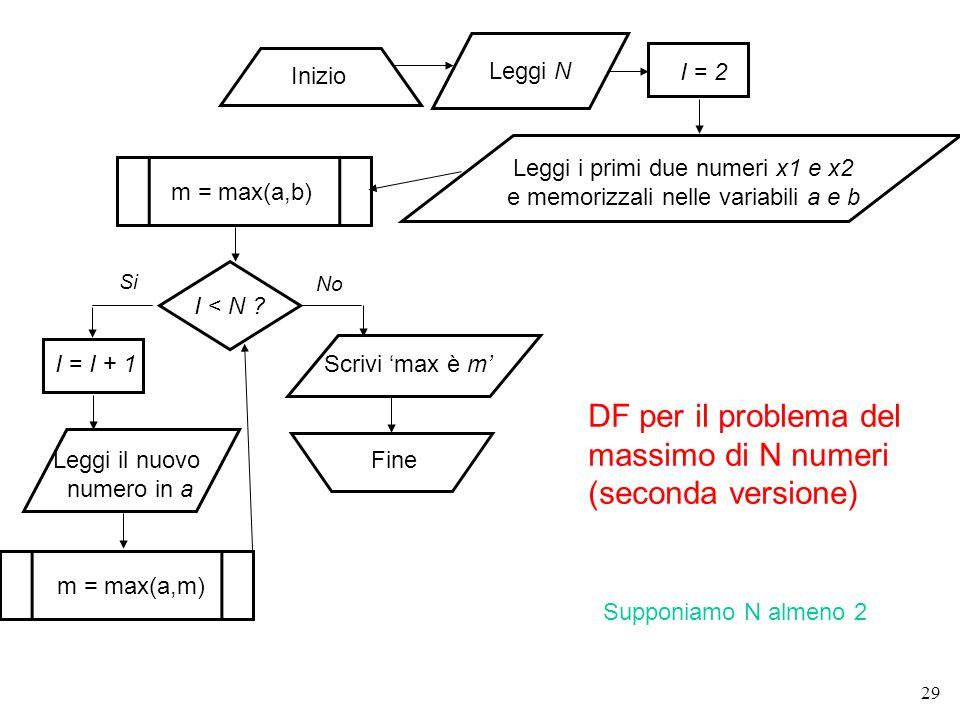 29 I < N ? Inizio Fine Leggi i primi due numeri x1 e x2 e memorizzali nelle variabili a e b Si No Leggi il nuovo numero in a Scrivi max è m m = max(a,