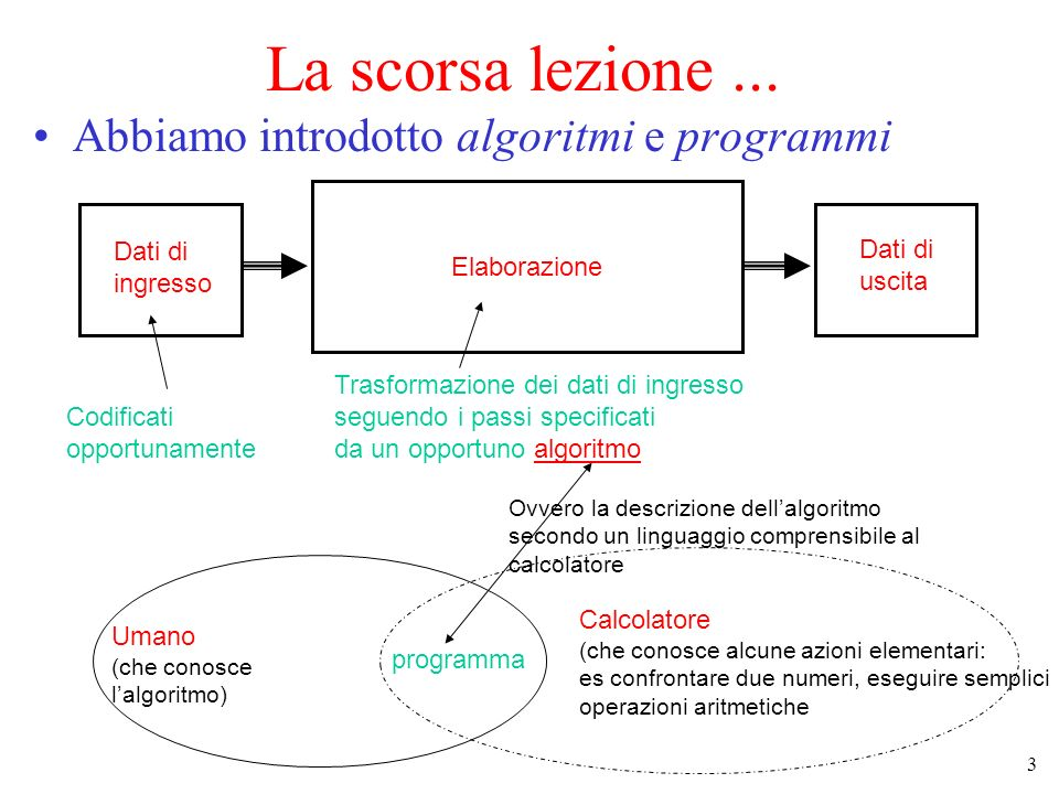 3 La scorsa lezione... Abbiamo introdotto algoritmi e programmi Dati di ingresso Codificati opportunamente Elaborazione Trasformazione dei dati di ing