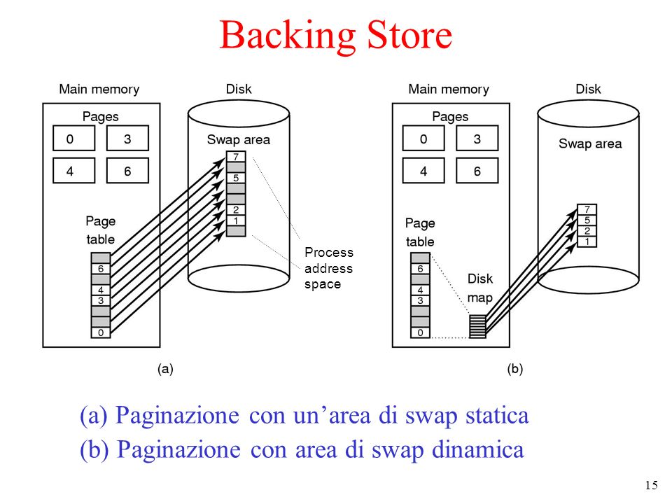 15 Backing Store (a) Paginazione con unarea di swap statica (b) Paginazione con area di swap dinamica Process address space