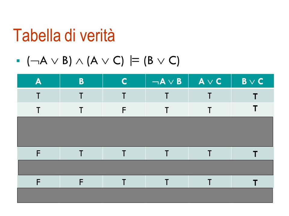 Inferenza per Prop Model checking una forma di inferenza che fa riferimento alla definizione di conseguenza logica (si enumerano i possibili modelli)