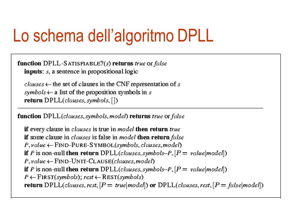 DPLL: clausole unitarie Clausola unitaria: una clausola con un solo letterale non assegnato Es. {B} è unitaria ma anche … {B, ¬C} è unitaria quando C