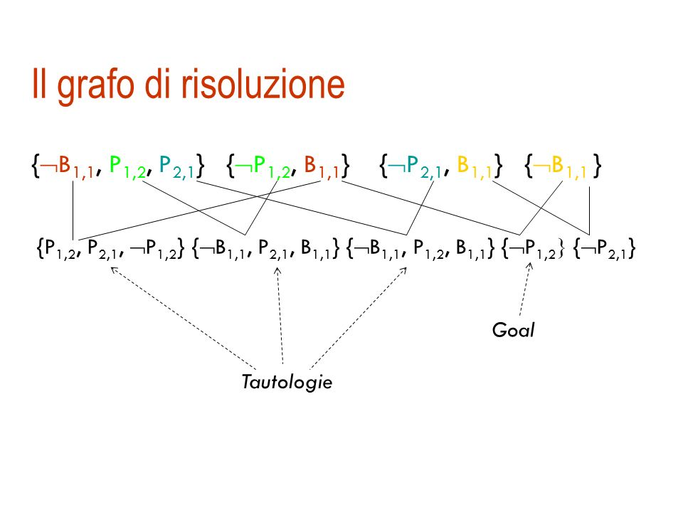 La regola di risoluzione in generale {l 1, l 2,... l i,... l k } {m 1, m 2,... m j,... m n } {l 1, l 2,... l i-1, l i+1,... l k m 1 m 2,... m j-1, m j
