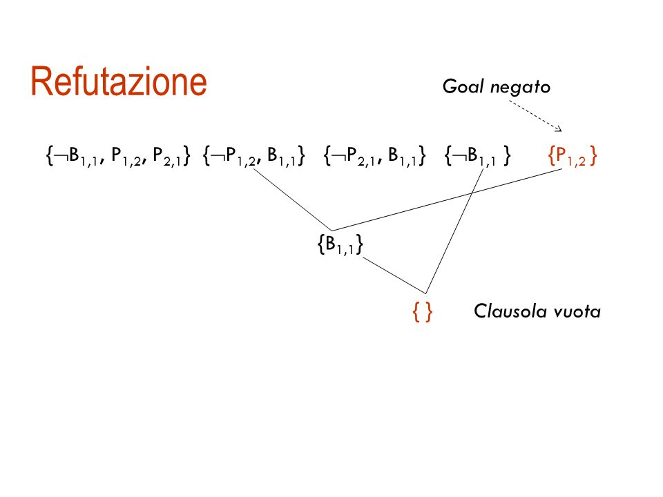 Ma siamo sicuri che basti una regola? Completezza: se KB |= α allora KB | res α ? Non sempre: Es. KB |= {A, ¬A} ma non è vero che KB | res {A, ¬A} Teo