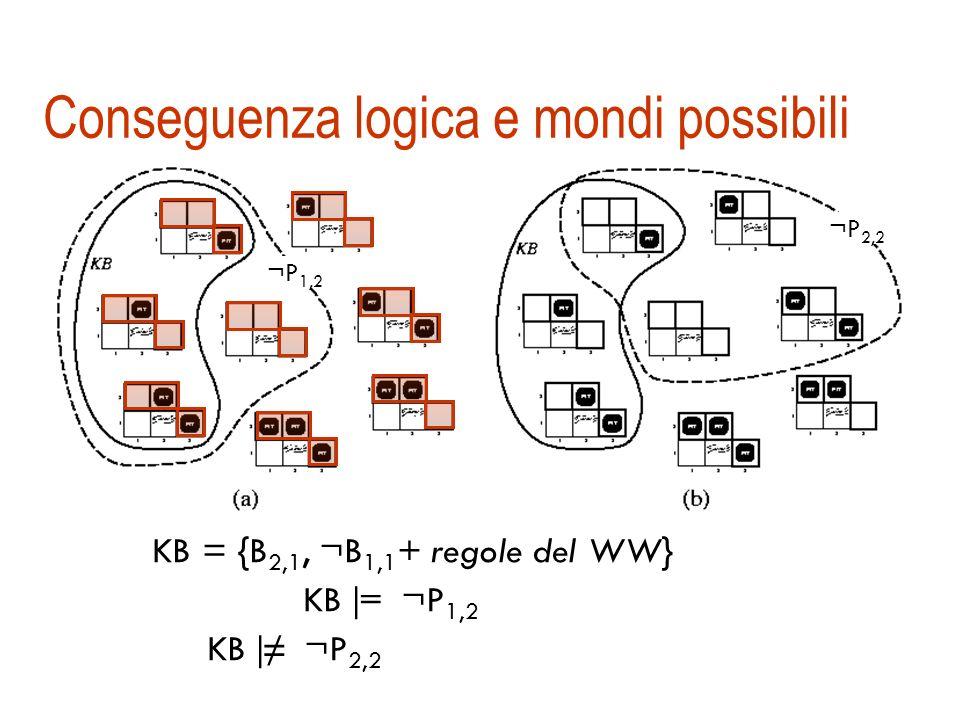 Esempio dal mondo del Wumpus KB = {B 2,1, ¬B 1,1, + regole del WW} Vogliamo stabilire lassenza di pozzi in [1,2] e in [2,2] KB |= ¬P 1,2 ? KB |= ¬P 2,