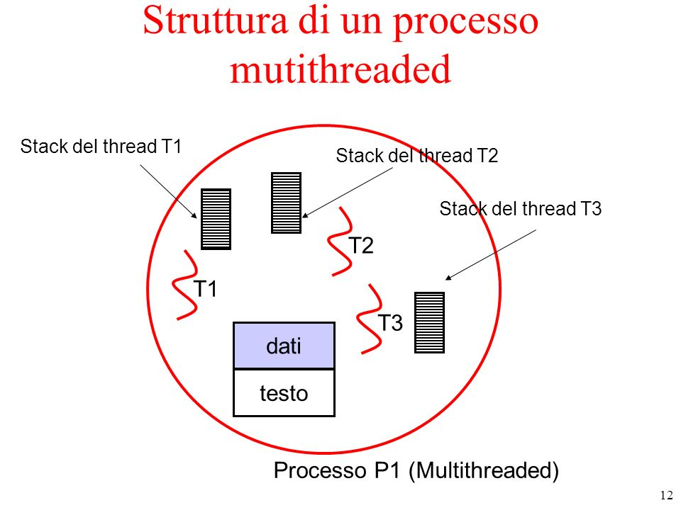 12 Struttura di un processo mutithreaded Processo P1 (Multithreaded) testo dati Stack del thread T1 Stack del thread T2 Stack del thread T3 T1 T3 T2