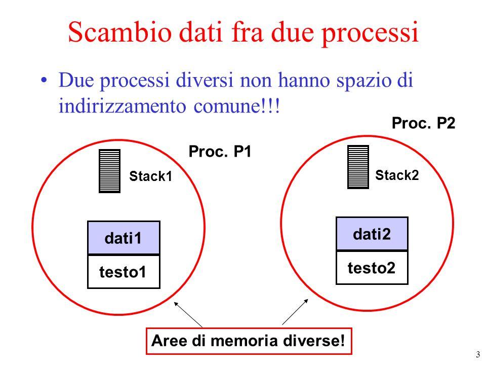 3 Proc. P1 testo1 dati1 Stack1 testo2 dati2 Stack2 Scambio dati fra due processi Due processi diversi non hanno spazio di indirizzamento comune!!! Pro