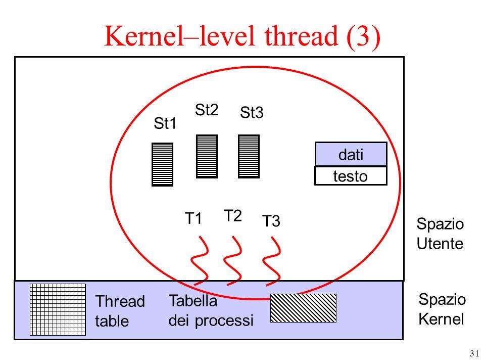 31 Kernel–level thread (3) Spazio Utente testo dati T1 T3 T2 St1 St2 St3 Spazio Kernel Tabella dei processi Thread table