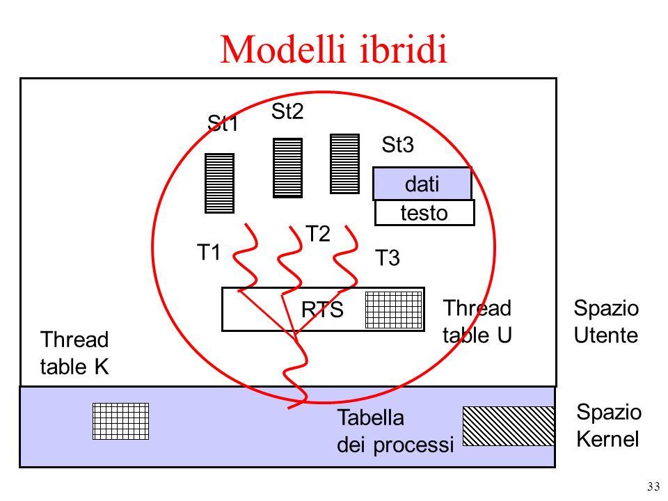 33 Modelli ibridi Spazio Utente testo dati T1 T3 T2 St1 St2 St3 Thread table U Spazio Kernel Tabella dei processi RTS Thread table K