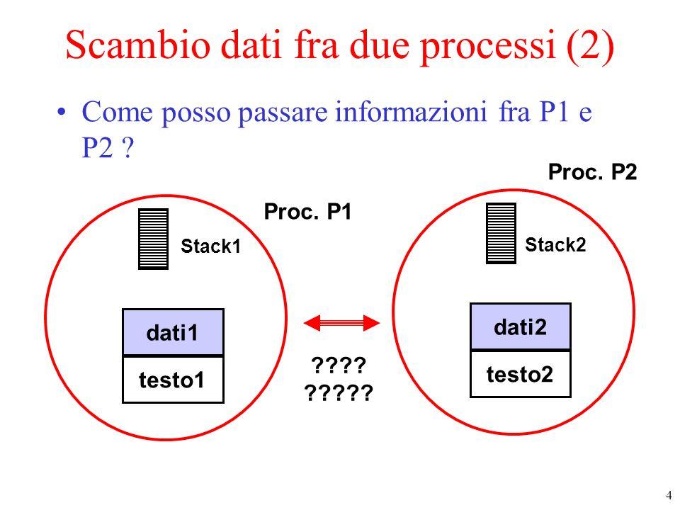 4 Proc. P1 testo1 dati1 Stack1 testo2 dati2 Stack2 Scambio dati fra due processi (2) Come posso passare informazioni fra P1 e P2 ? ???? ????? Proc. P2