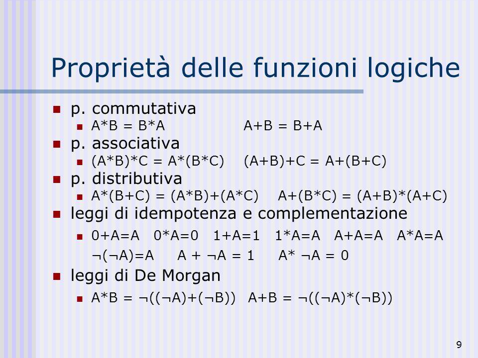 9 Proprietà delle funzioni logiche p. commutativa A*B = B*AA+B = B+A p. associativa (A*B)*C = A*(B*C)(A+B)+C = A+(B+C) p. distributiva A*(B+C) = (A*B)