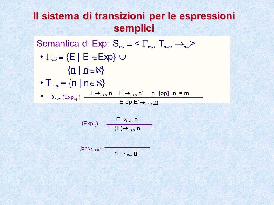 25 - 3 * 7 exp { (exp op ), exp { (exp op ), 25 exp num 25, 25 exp num 25, 3*7 3*7 exp { (exp op ), exp { (exp op ), 3 exp num 3, 3 exp num 3, 7 exp num 7 7 exp num 7 3 [*] 7 = 21 } 3 [*] 7 = 21 } 21 21 25 > 21, 25 [-] 21 = 4 } 25 > 21, 25 [-] 21 = 4 } 4 Esempio: calcolo di 25-3*7