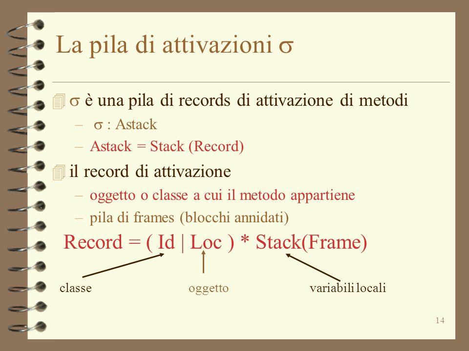 14 La pila di attivazioni è una pila di records di attivazione di metodi – : Astack –Astack = Stack (Record) 4 il record di attivazione –oggetto o cla