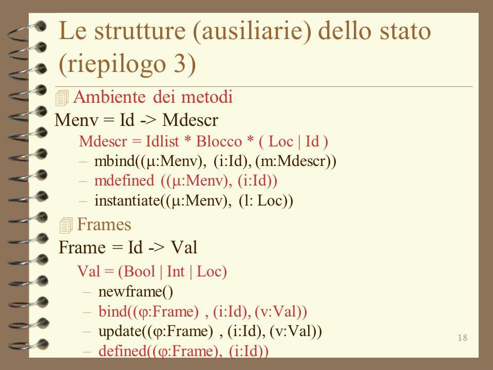 18 Le strutture (ausiliarie) dello stato (riepilogo 3) 4 Ambiente dei metodi Menv = Id -> Mdescr Mdescr = Idlist * Blocco * ( Loc | Id ) –mbind(( :Men