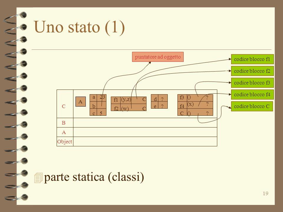 19 Uno stato (1) 4 parte statica (classi) Object A B C A A a b c 23 5 d e ? ? f3 C () ? (x)? ()? f4 f1 f2 (y,z) (w) C C codice blocco f2 codice blocco