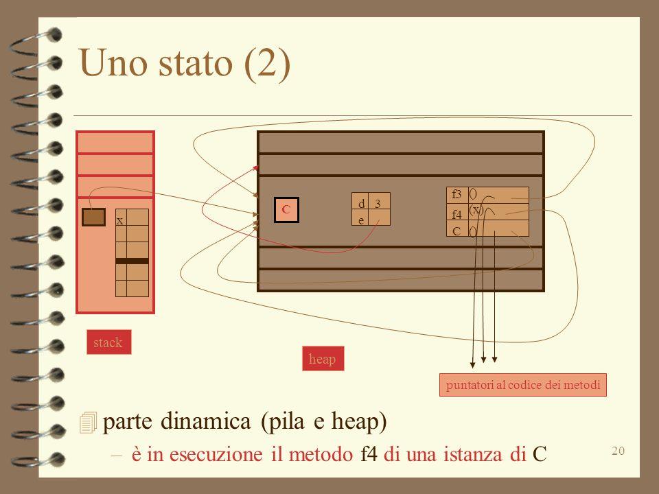 20 Uno stato (2) 4 parte dinamica (pila e heap) –è in esecuzione il metodo f4 di una istanza di C C d e 3 f3 C () (x) () f4 puntatori al codice dei me