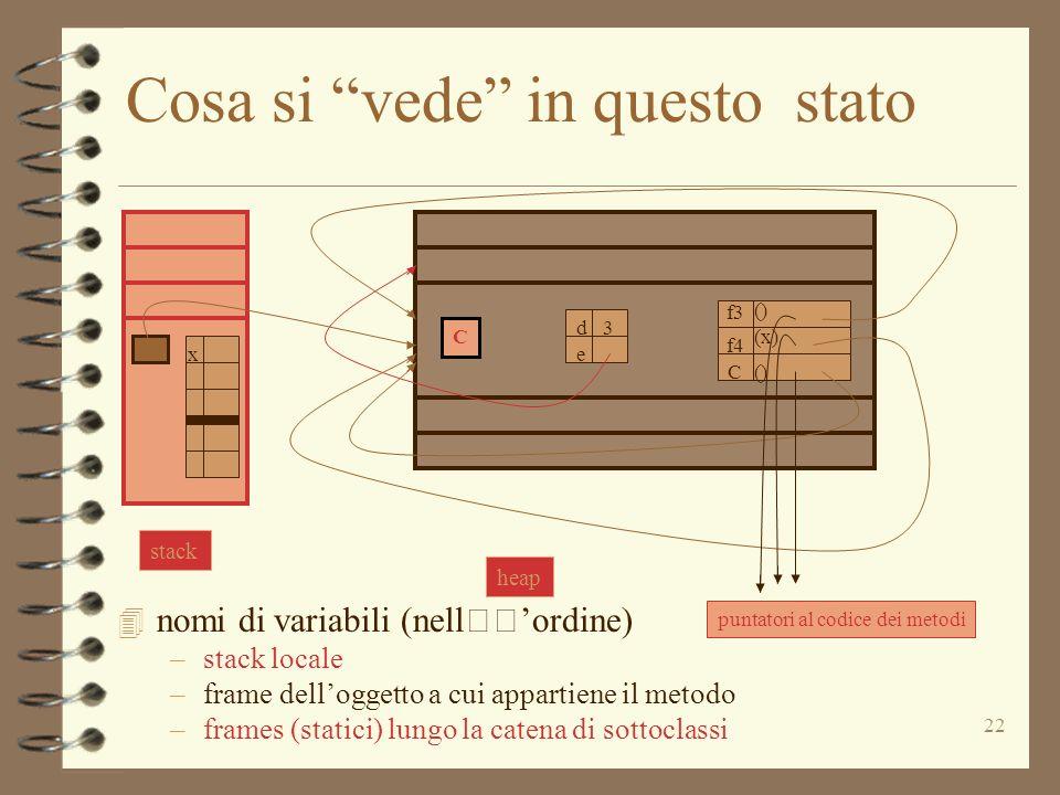 22 Cosa si vede in questo stato 4 nomi di variabili (nellordine) –stack locale –frame delloggetto a cui appartiene il metodo –frames (statici) lungo l