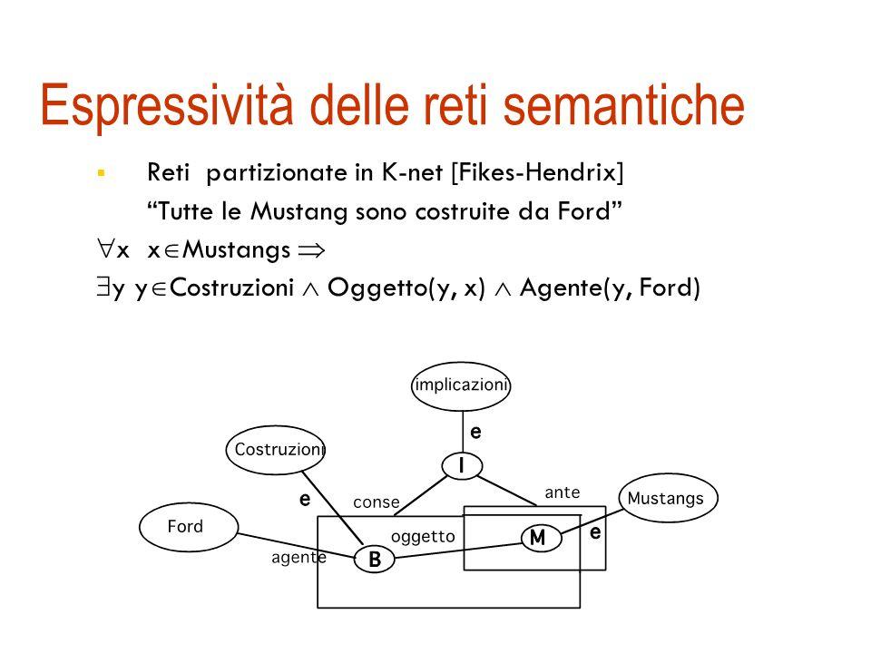 Espressività delle reti semantiche Limitato potere espressivo:,,... non direttamente esprimibili Nodi proposizione nei grafi concettuali di Sowa Es. N