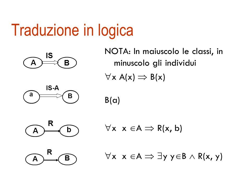 Reti semantiche e logica Le reti semantiche una notazione conveniente per una parte del FOL, ma pur sempre riconducibili ad un formalismo logico Anche