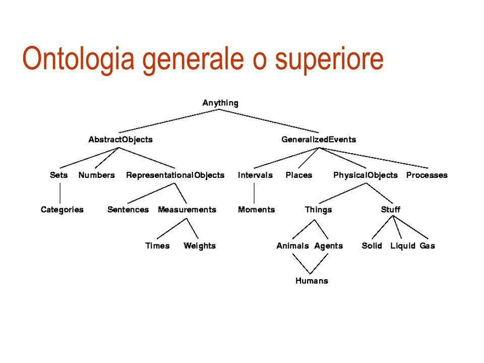 Ingegneria della conoscenza Tra i vari problemi di rappresentazione le ontologie generali e le categorie oggetti fisici e sostanze azioni e cambiament