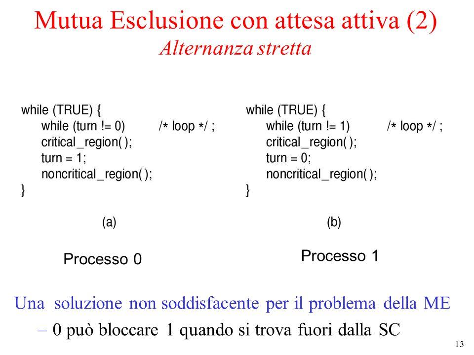 13 Mutua Esclusione con attesa attiva (2) Alternanza stretta Una soluzione non soddisfacente per il problema della ME –0 può bloccare 1 quando si trova fuori dalla SC Processo 0 Processo 1