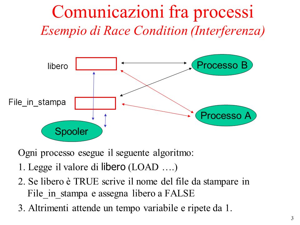 3 Comunicazioni fra processi Esempio di Race Condition (Interferenza) Ogni processo esegue il seguente algoritmo: 1.